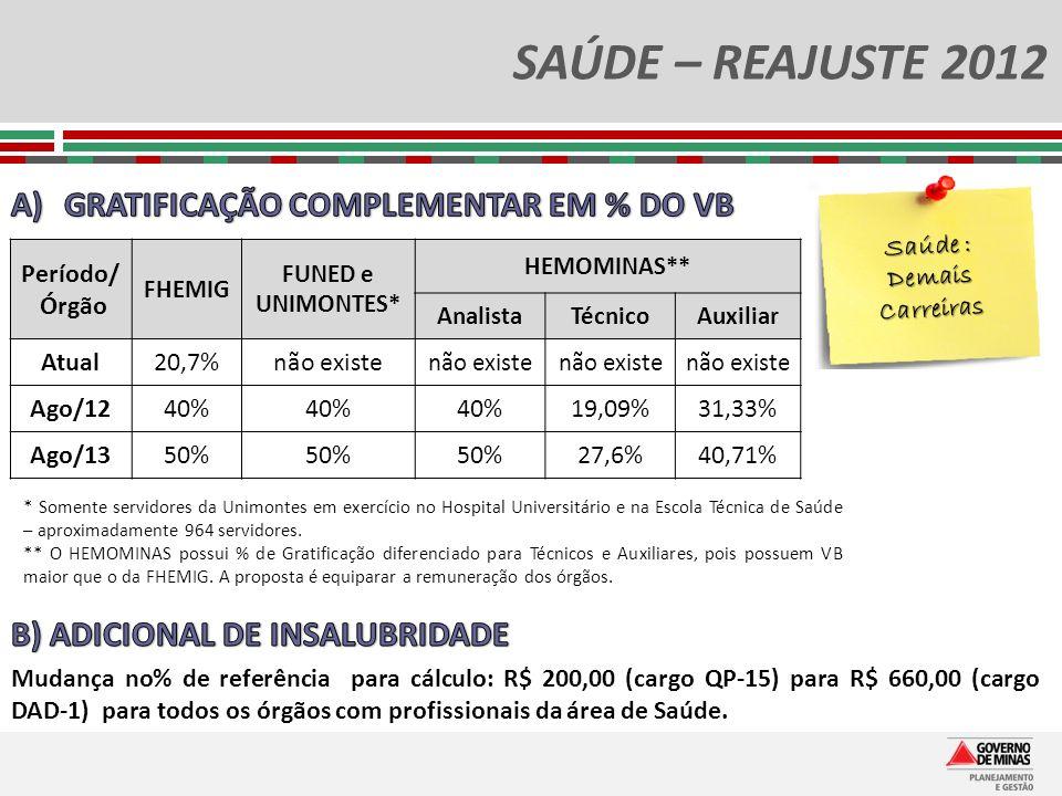 SAÚDE – REAJUSTE 2012 GRATIFICAÇÃO COMPLEMENTAR EM % DO VB