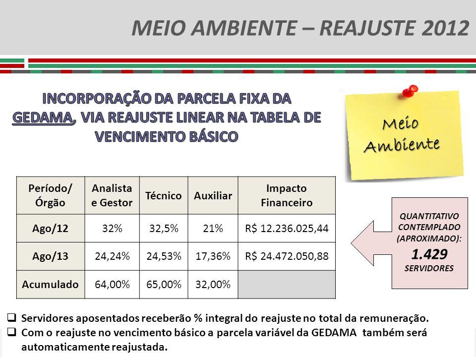 MEIO AMBIENTE – REAJUSTE 2012