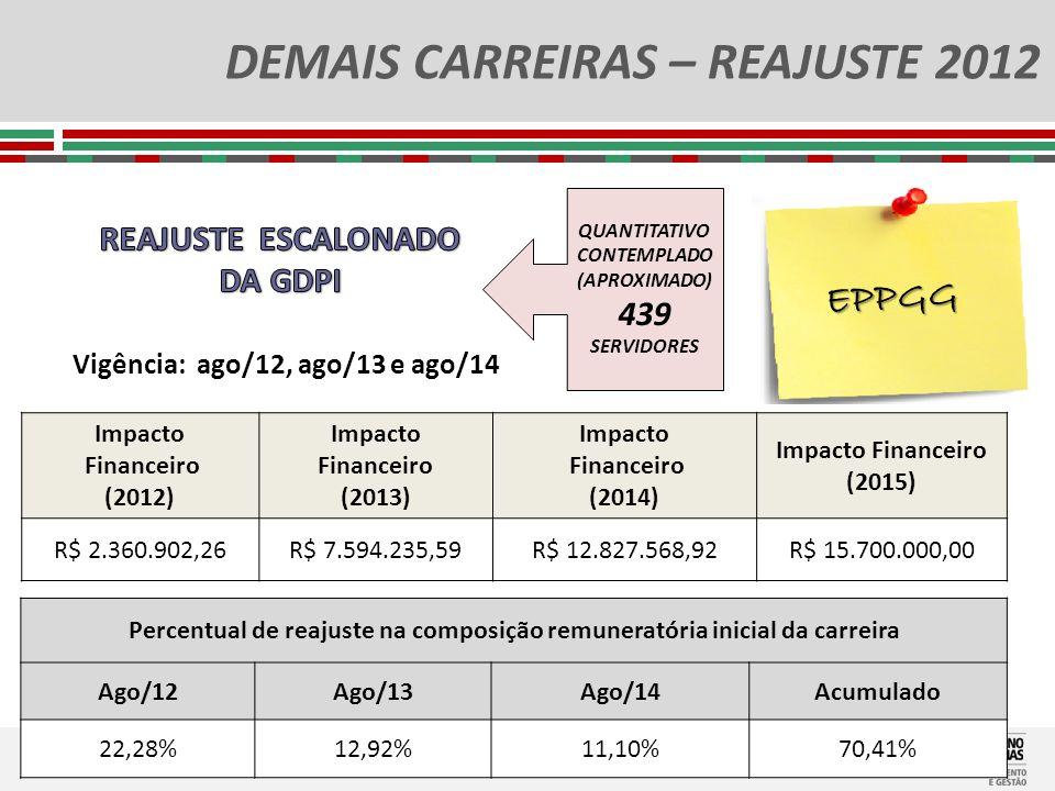 DEMAIS CARREIRAS – REAJUSTE 2012