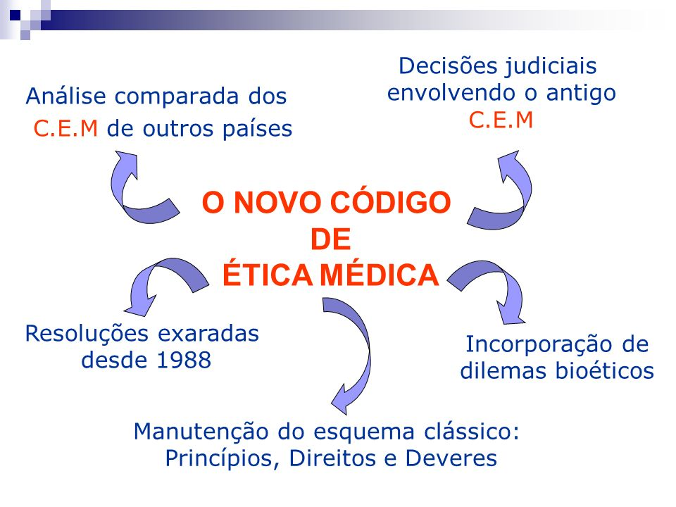 O NOVO CÓDIGO DE ÉTICA MÉDICA