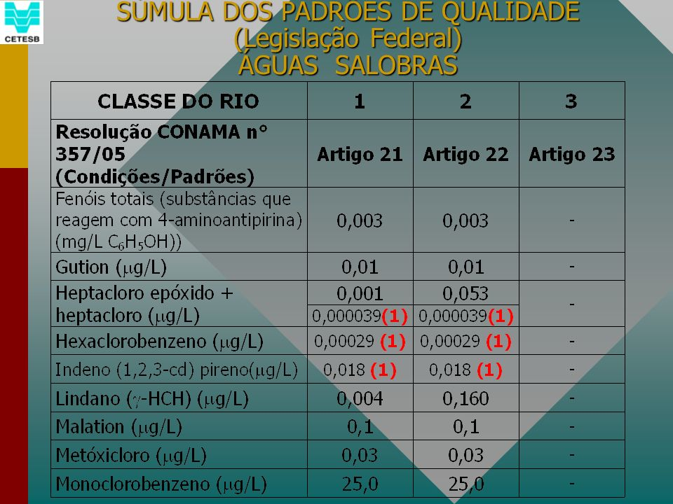 SÚMULA DOS PADRÕES DE QUALIDADE (Legislação Federal) ÁGUAS SALOBRAS