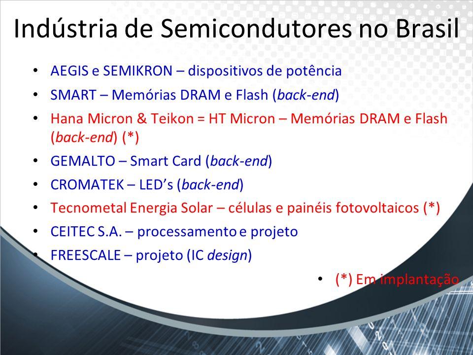 Indústria de Semicondutores no Brasil