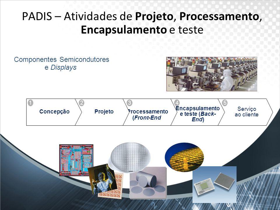 PADIS – Atividades de Projeto, Processamento, Encapsulamento e teste