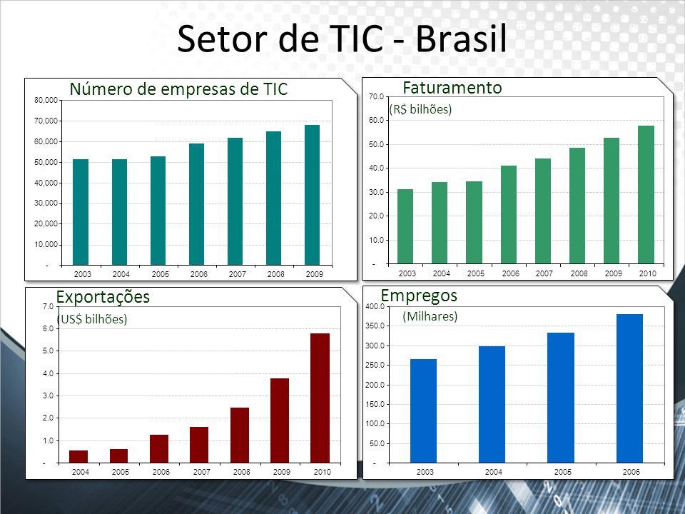 Setor de TIC - Brasil Número de empresas de TIC Faturamento