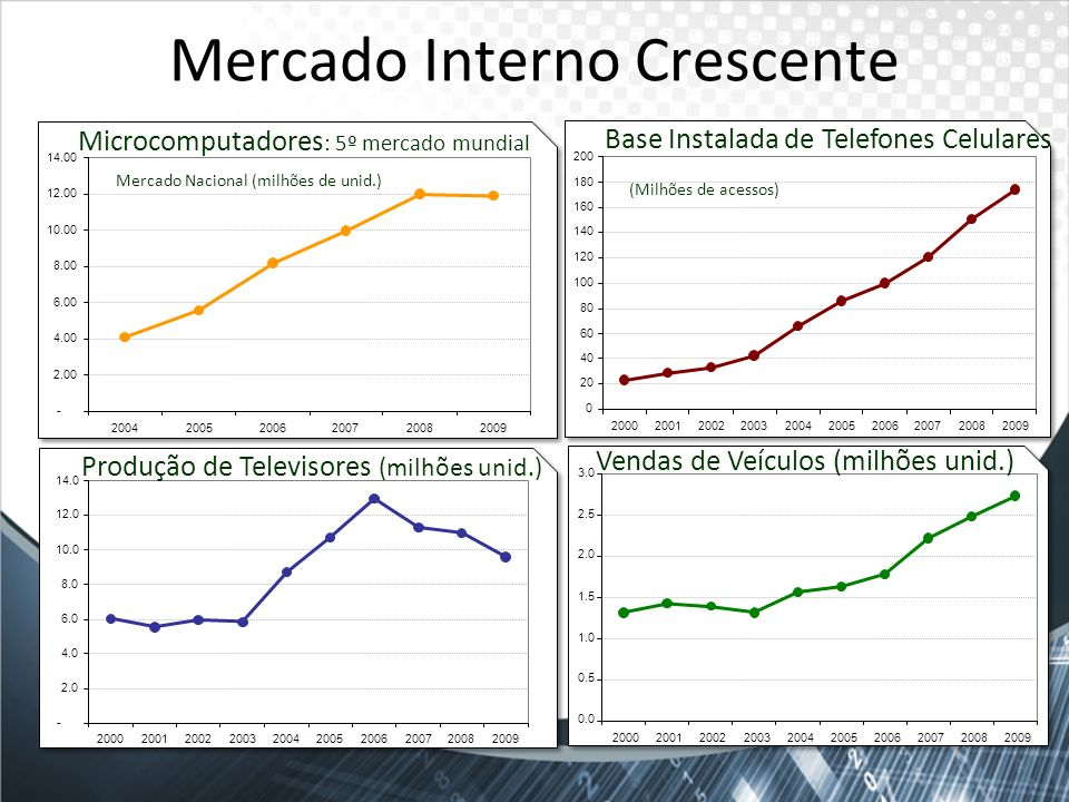 Mercado Interno Crescente