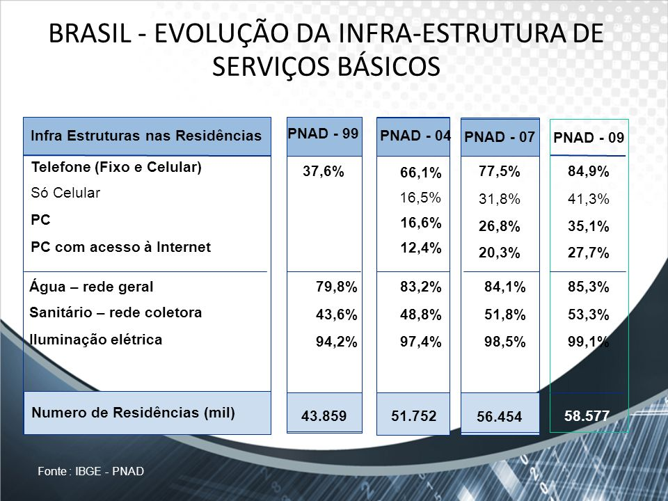 BRASIL - EVOLUÇÃO DA INFRA-ESTRUTURA DE SERVIÇOS BÁSICOS