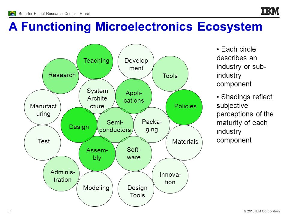 A Functioning Microelectronics Ecosystem
