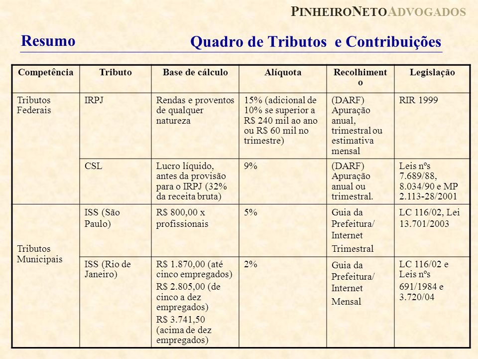 Quadro de Tributos e Contribuições