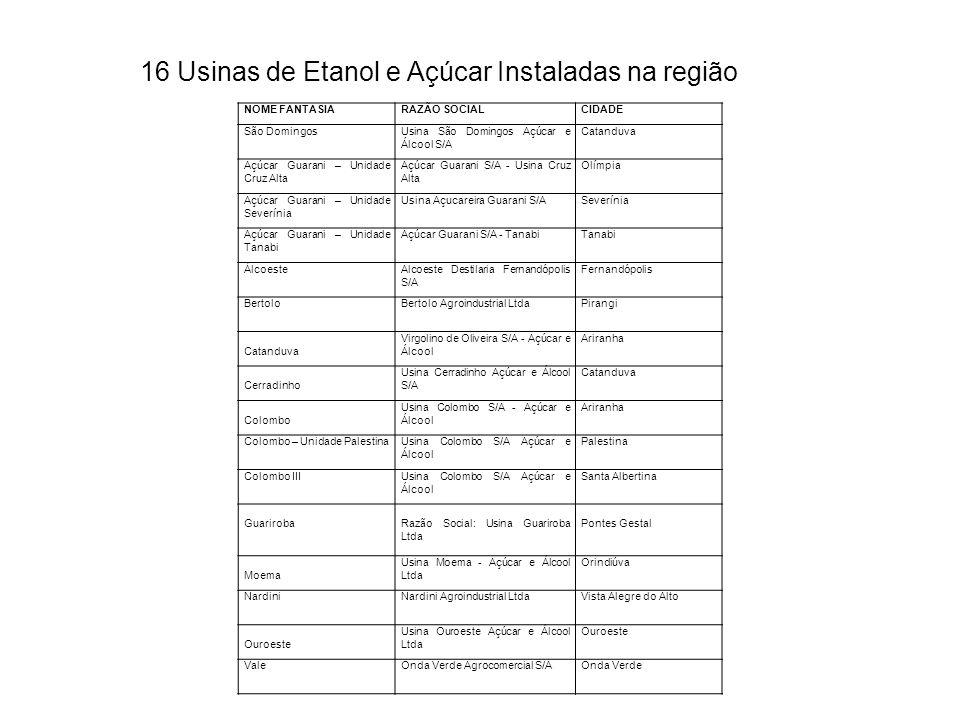 16 Usinas de Etanol e Açúcar Instaladas na região