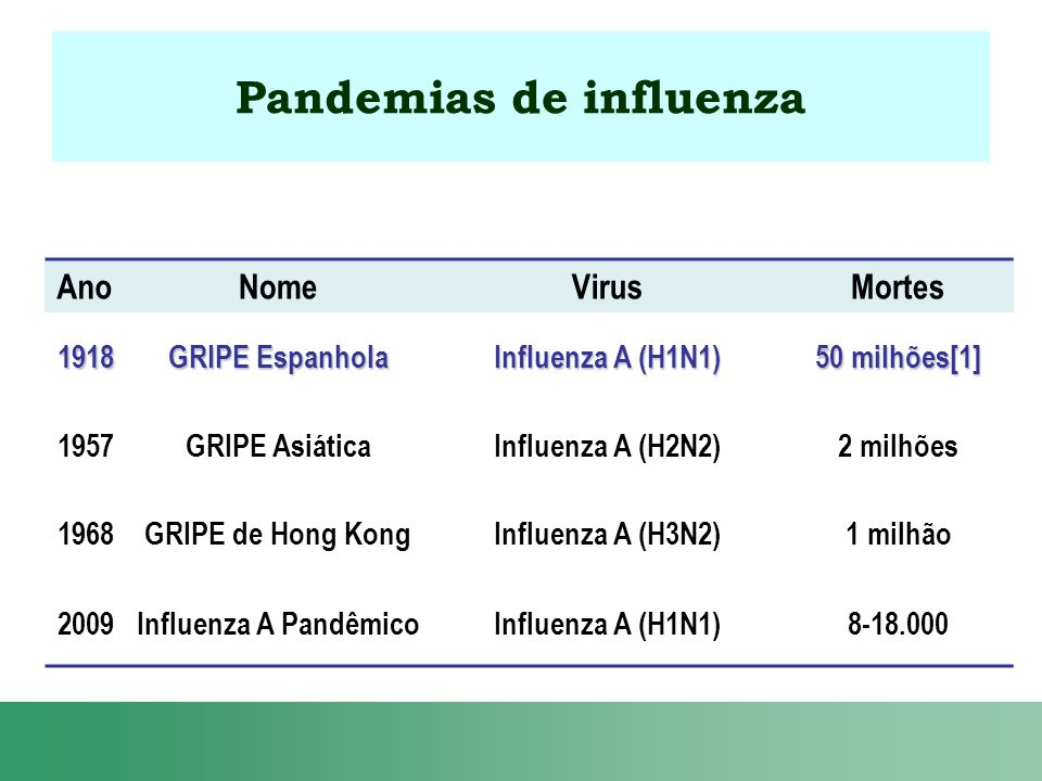 Pandemias de influenza