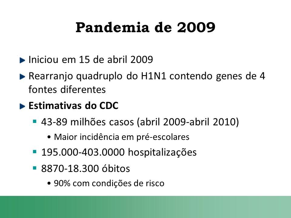 Pandemia de 2009 Iniciou em 15 de abril 2009