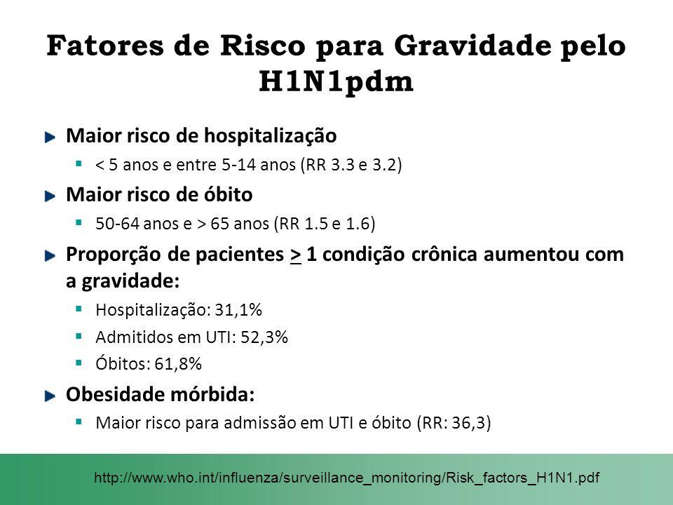 Fatores de Risco para Gravidade pelo H1N1pdm