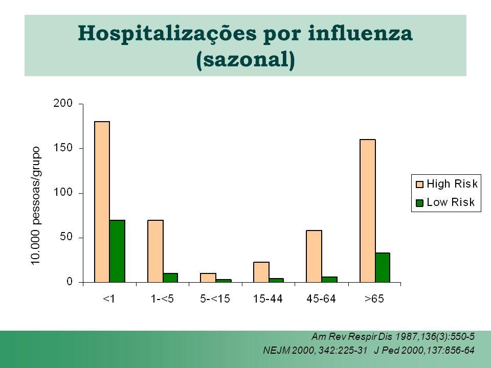 Hospitalizações por influenza (sazonal)