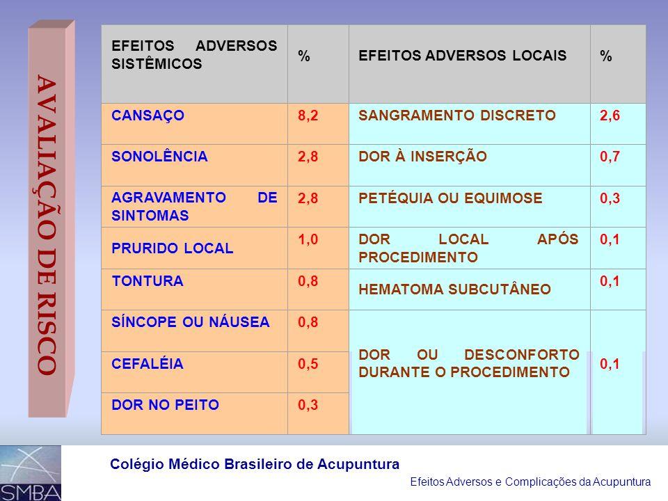 AVALIAÇÃO DE RISCO EFEITOS ADVERSOS SISTÊMICOS %