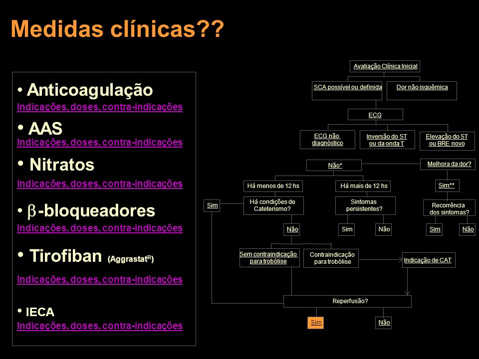 Medidas clínicas AAS Indicações, doses, contra-indicações Nitratos