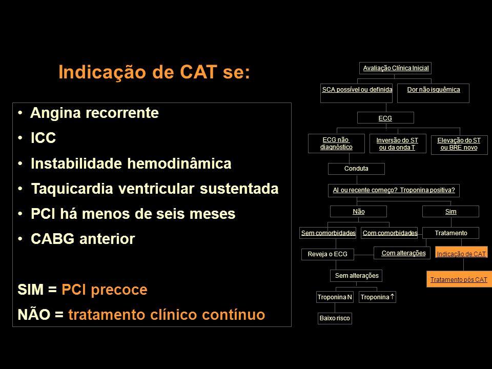 Indicação de CAT se: Angina recorrente ICC Instabilidade hemodinâmica