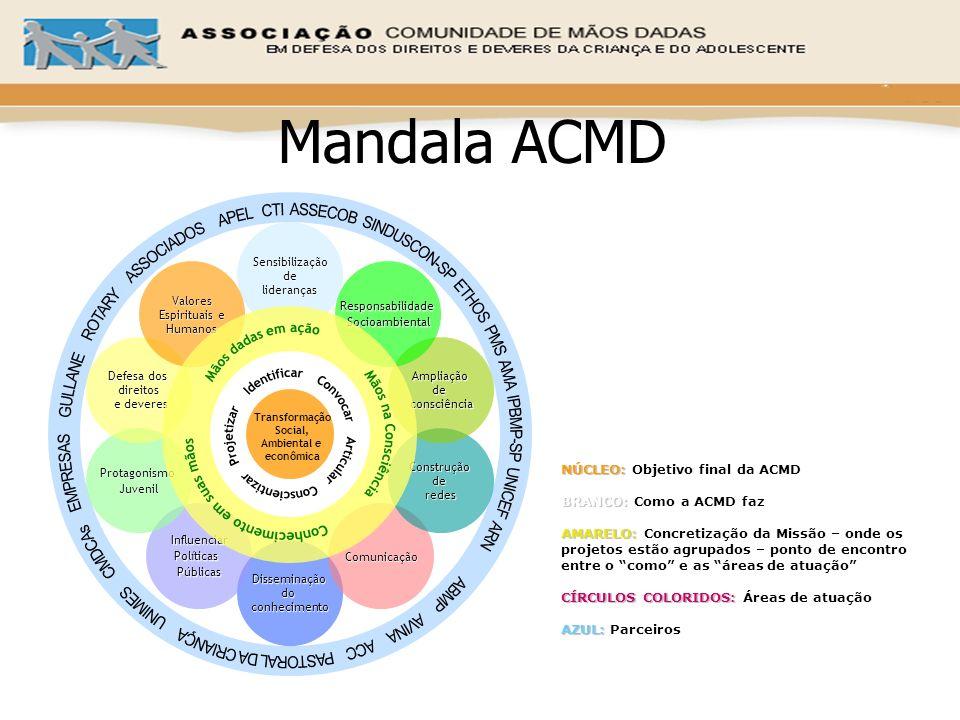 Mandala ACMDSensibilização. de. lideranças. Disseminação. do. conhecimento. Influenciar. Políticas.