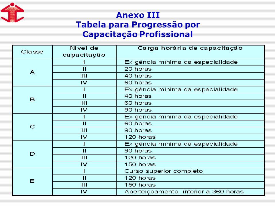 Anexo III Tabela para Progressão por Capacitação Profissional