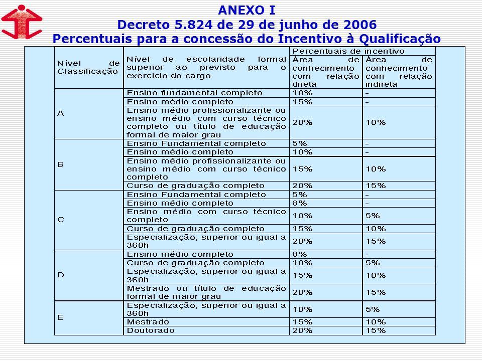 Percentuais para a concessão do Incentivo à Qualificação
