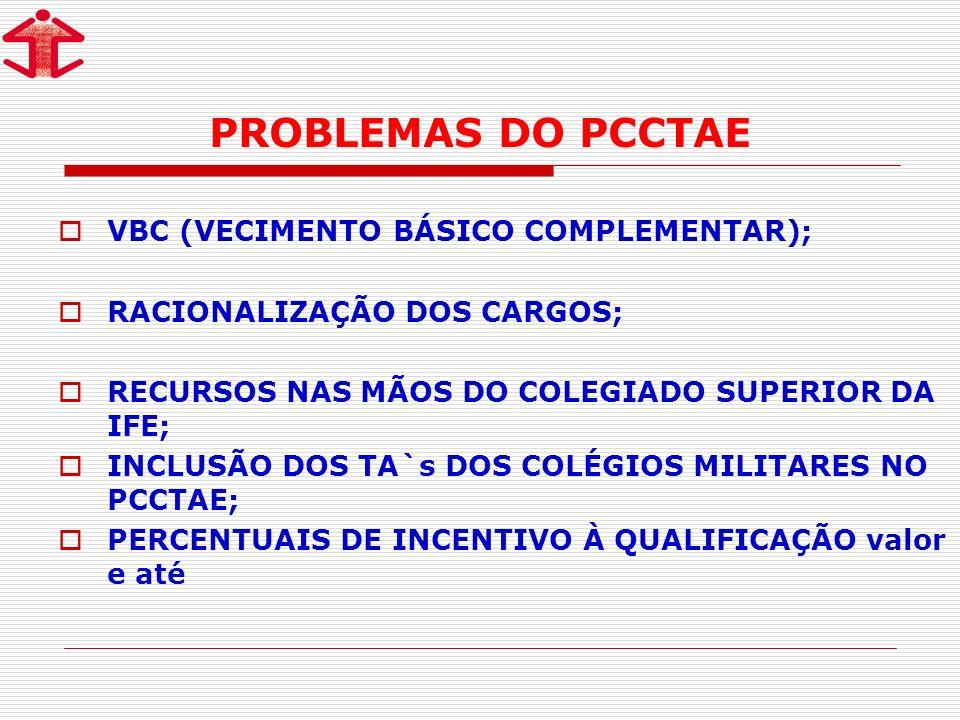 PROBLEMAS DO PCCTAE VBC (VECIMENTO BÁSICO COMPLEMENTAR);