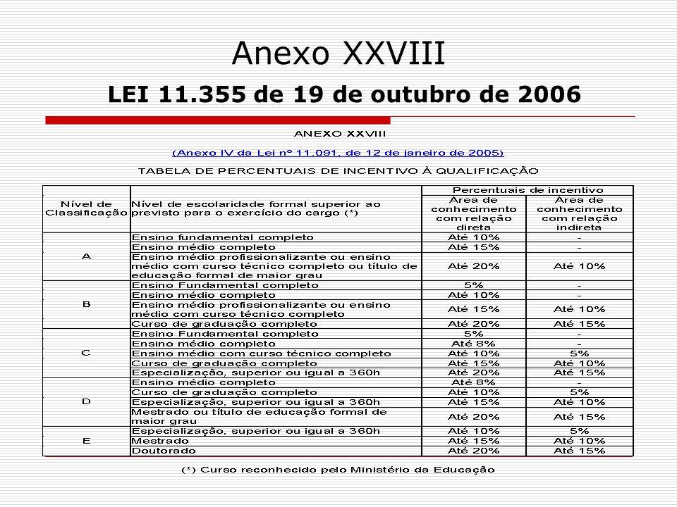 Anexo XXVIII LEI 11.355 de 19 de outubro de 2006