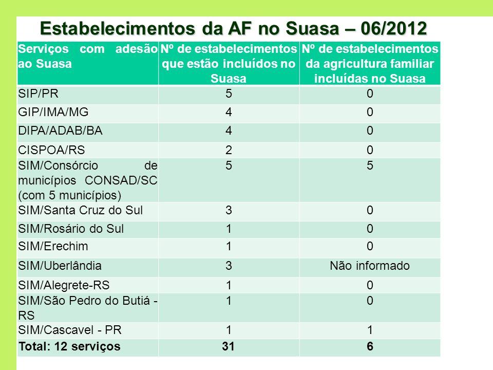 Estabelecimentos da AF no Suasa – 06/2012