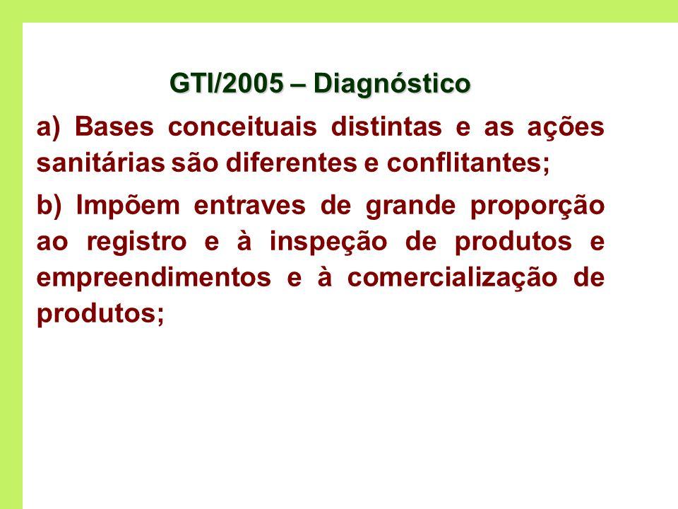 GTI/2005 – Diagnósticoa) Bases conceituais distintas e as ações sanitárias são diferentes e conflitantes;