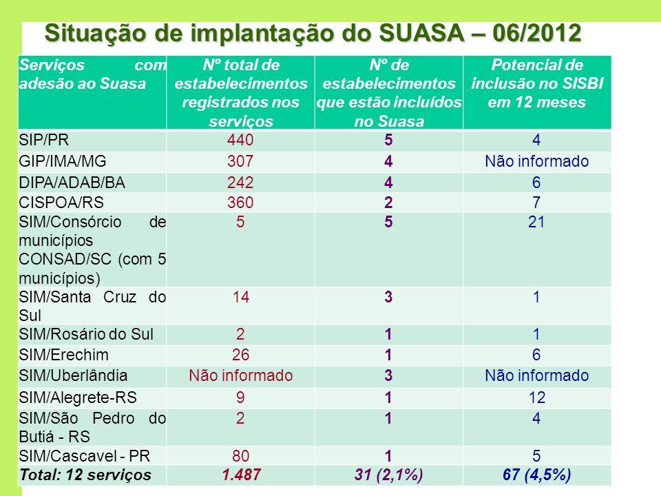 Situação de implantação do SUASA – 06/2012