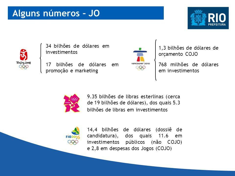 Alguns números – JO 34 bilhões de dólares em investimentos
