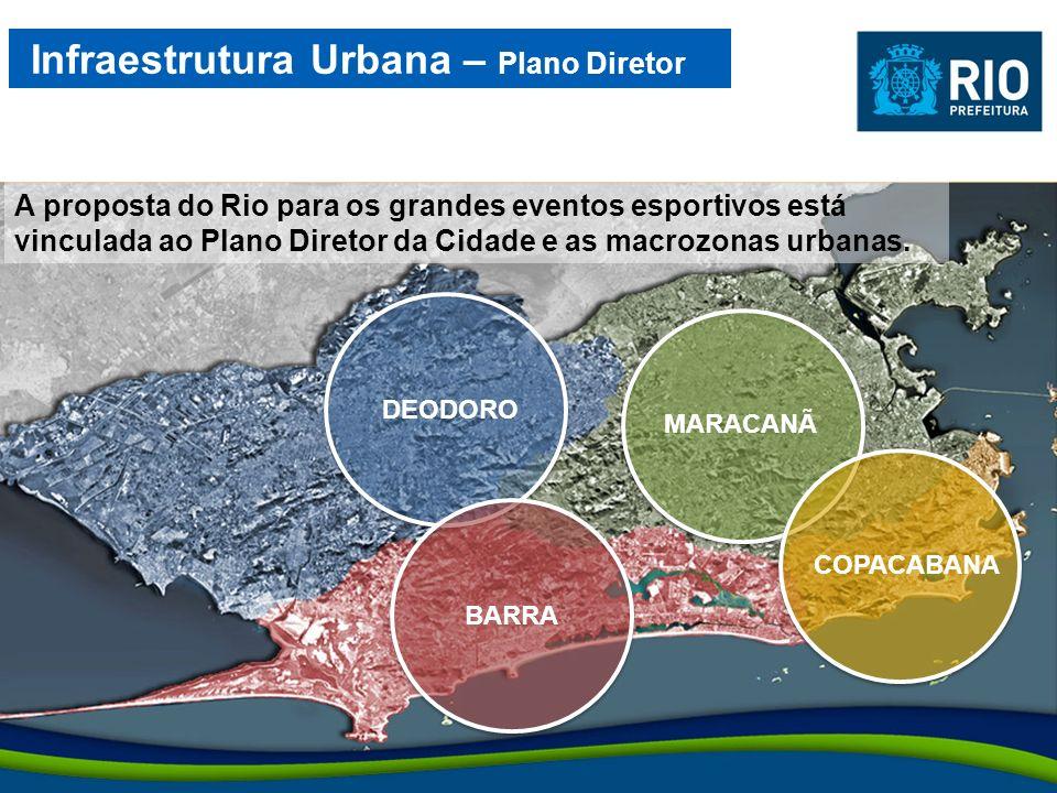 Infraestrutura Urbana – Plano Diretor