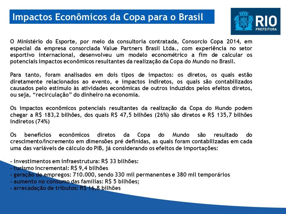 Impactos Econômicos da Copa para o Brasil