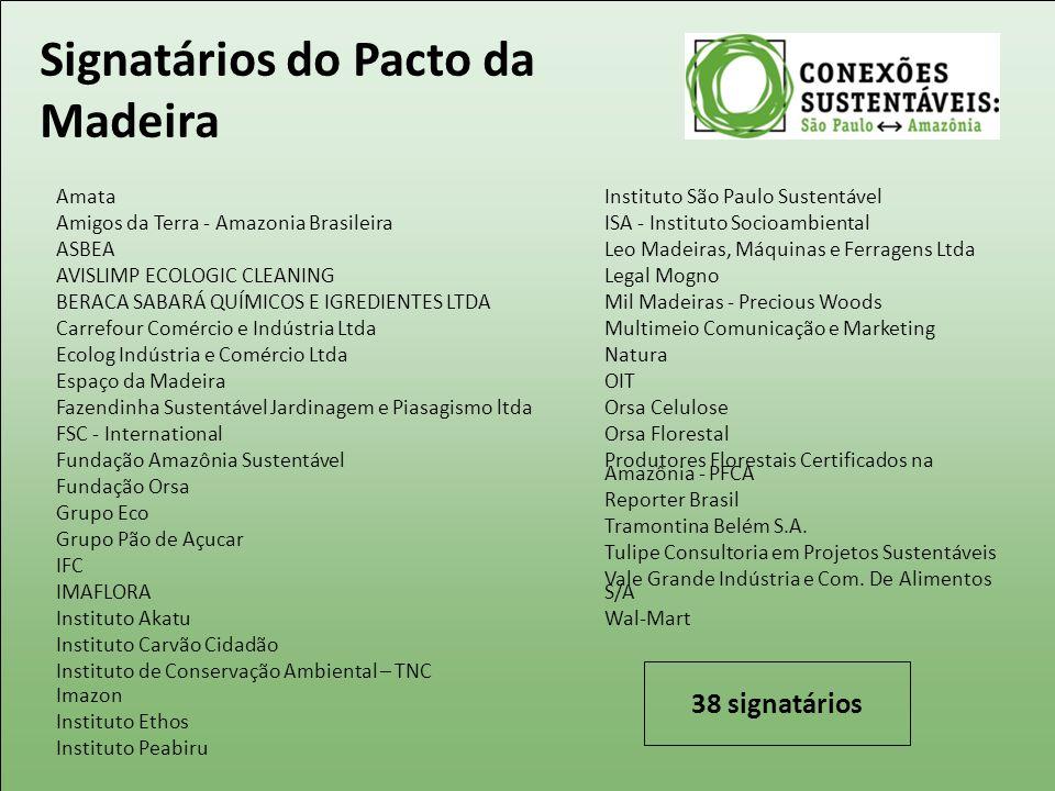 Signatários do Pacto da Madeira