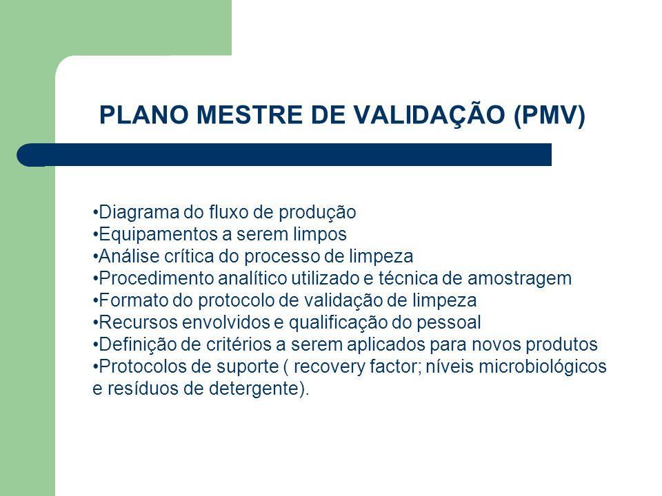 PLANO MESTRE DE VALIDAÇÃO (PMV)