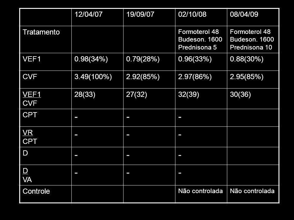 - 12/04/07 19/09/07 02/10/08 08/04/09 Tratamento VEF1 0.98(34%)