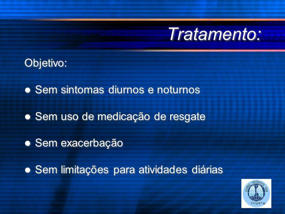 Tratamento: Objetivo: Sem sintomas diurnos e noturnos