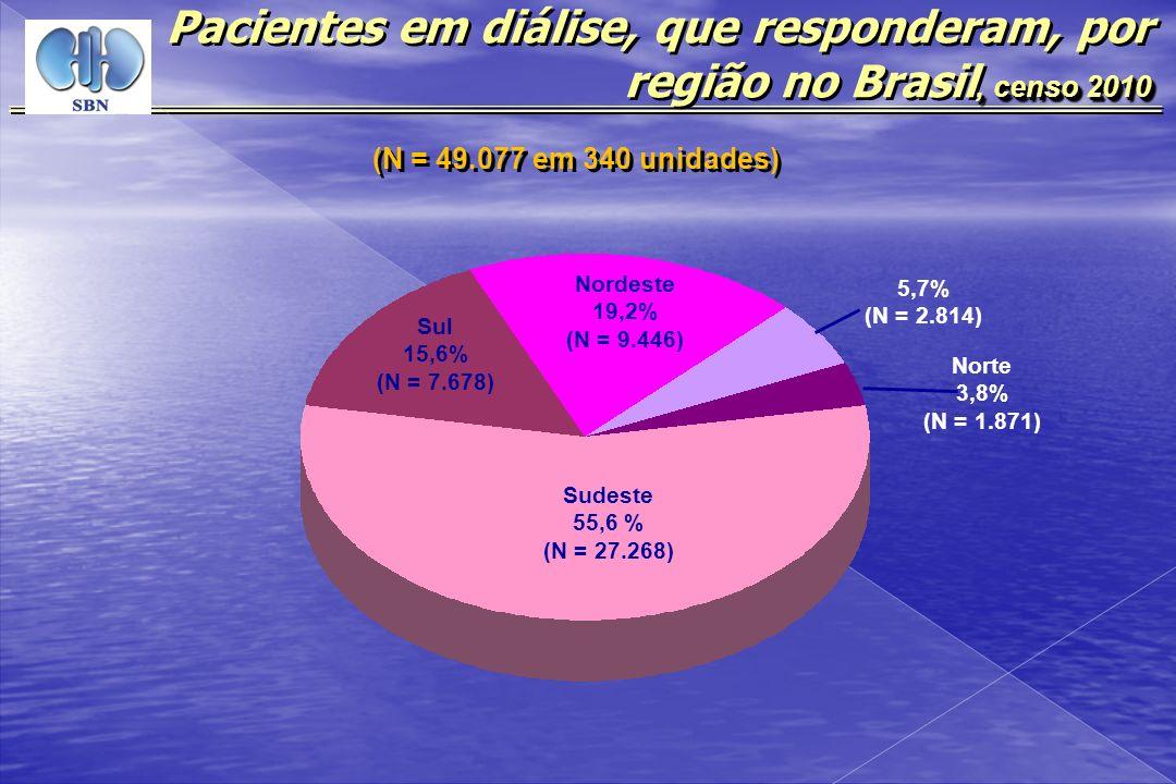 Pacientes em diálise, que responderam, por região no Brasil, censo 2010
