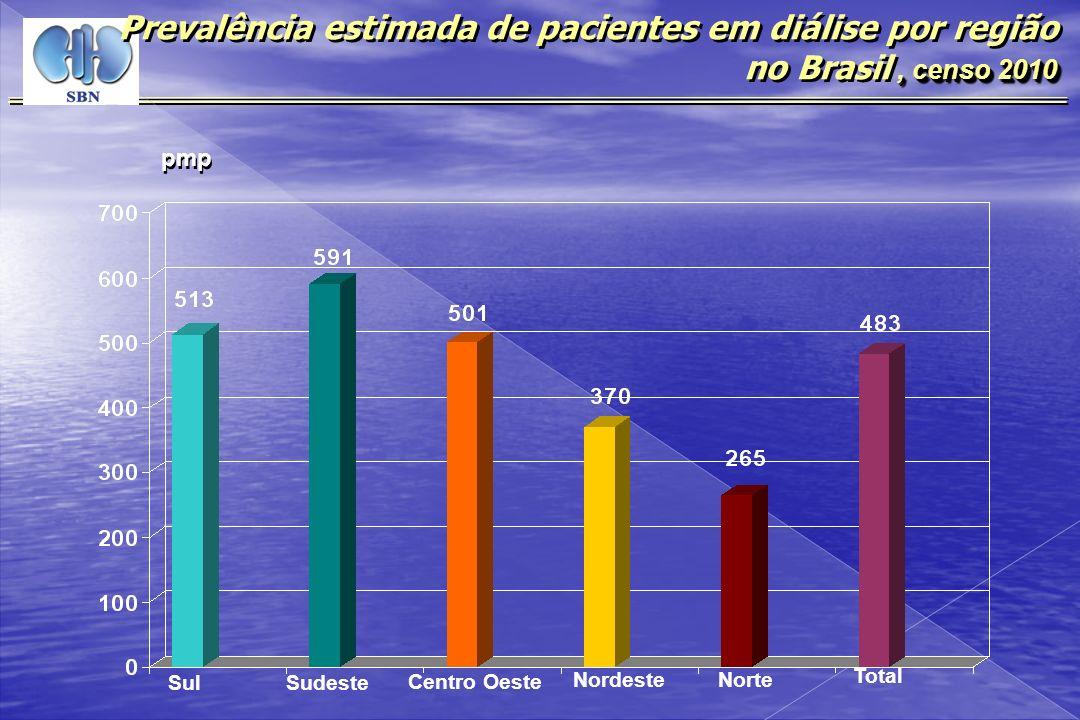 Prevalência estimada de pacientes em diálise por região no Brasil , censo 2010