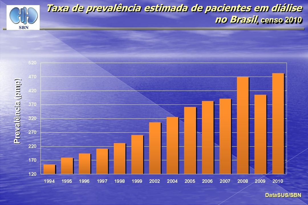 Taxa de prevalência estimada de pacientes em diálise no Brasil, censo 2010