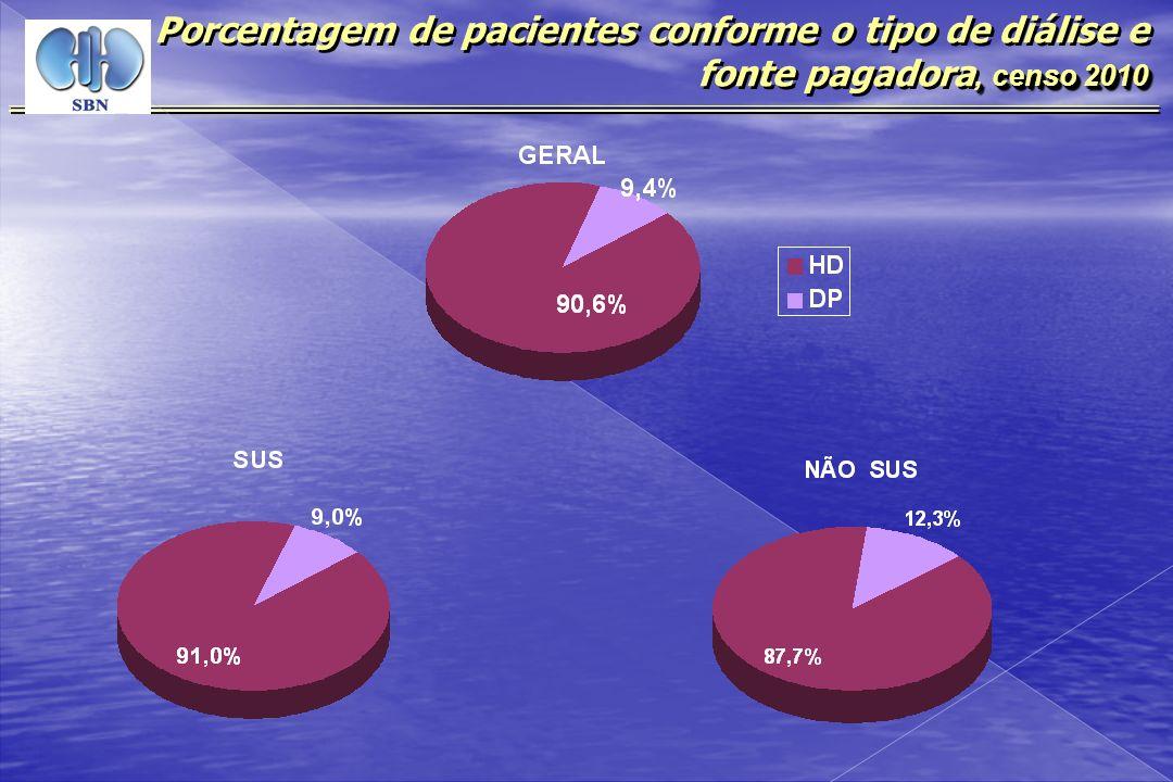 Porcentagem de pacientes conforme o tipo de diálise e fonte pagadora, censo 2010