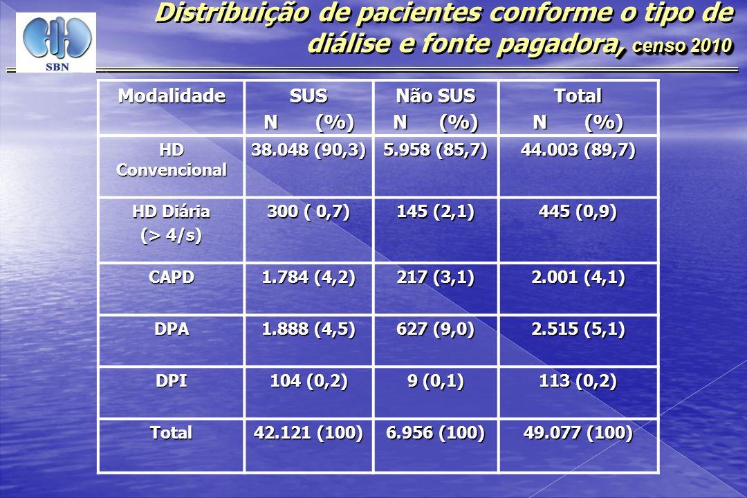Distribuição de pacientes conforme o tipo de diálise e fonte pagadora, censo 2010