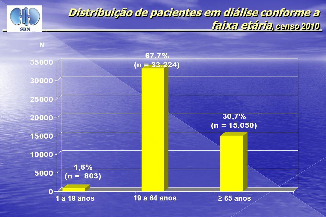 Distribuição de pacientes em diálise conforme a faixa etária, censo 2010