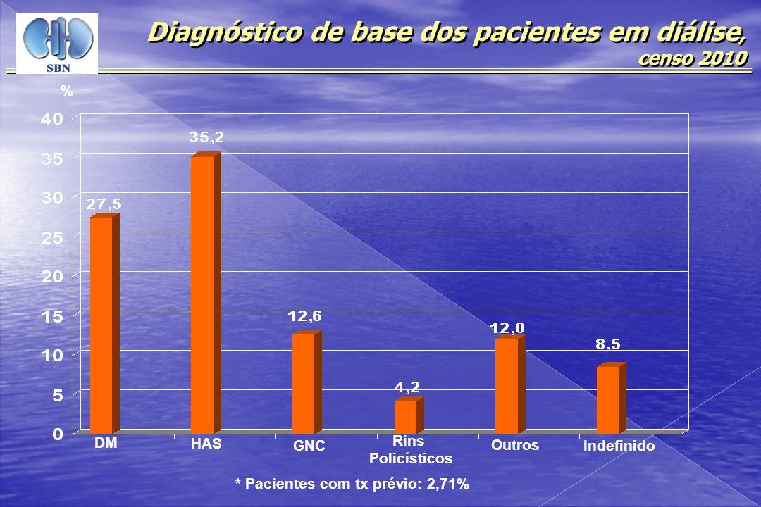Diagnóstico de base dos pacientes em diálise, censo 2010