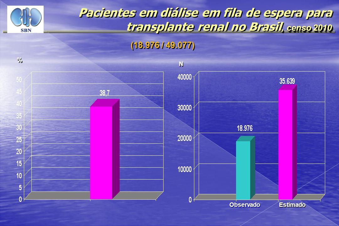 Pacientes em diálise em fila de espera para transplante renal no Brasil, censo 2010
