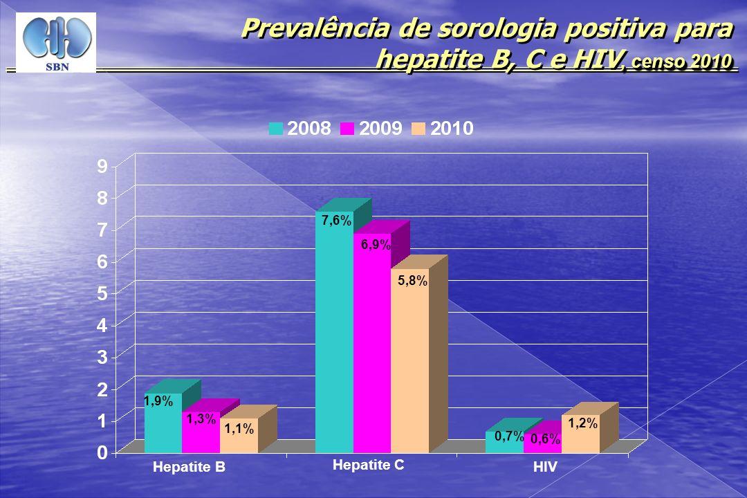 Prevalência de sorologia positiva para hepatite B, C e HIV, censo 2010