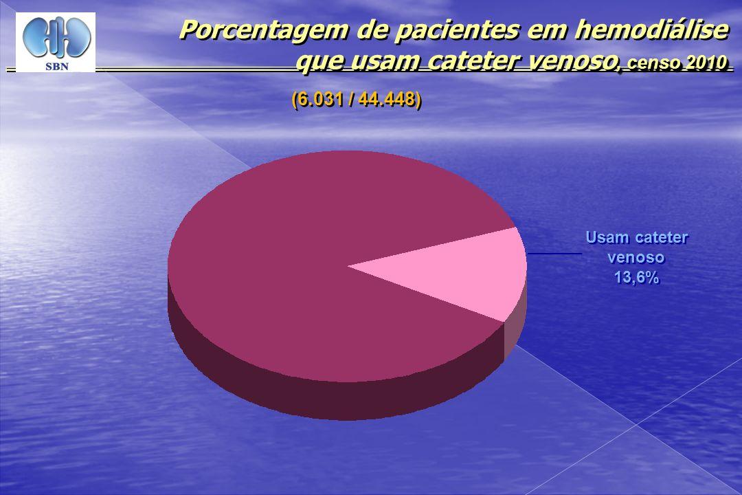 Porcentagem de pacientes em hemodiálise que usam cateter venoso, censo 2010