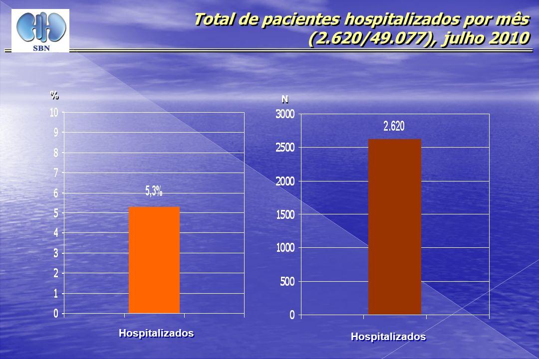 Total de pacientes hospitalizados por mês (2.620/49.077), julho 2010