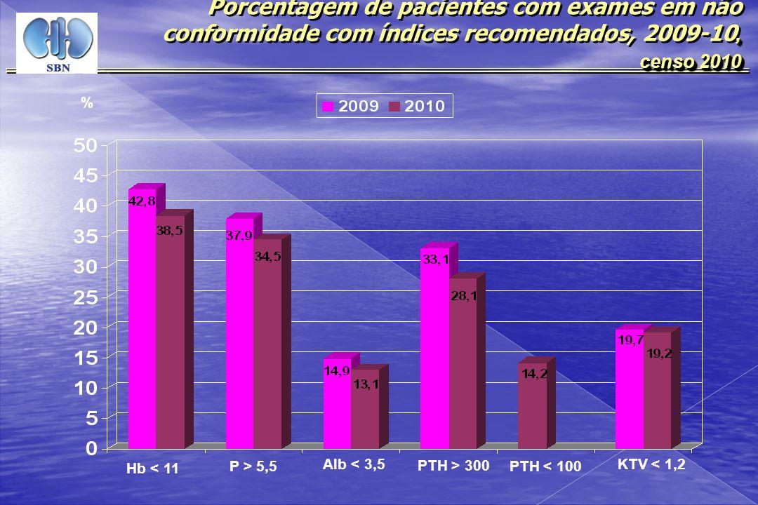 Porcentagem de pacientes com exames em não conformidade com índices recomendados, 2009-10,