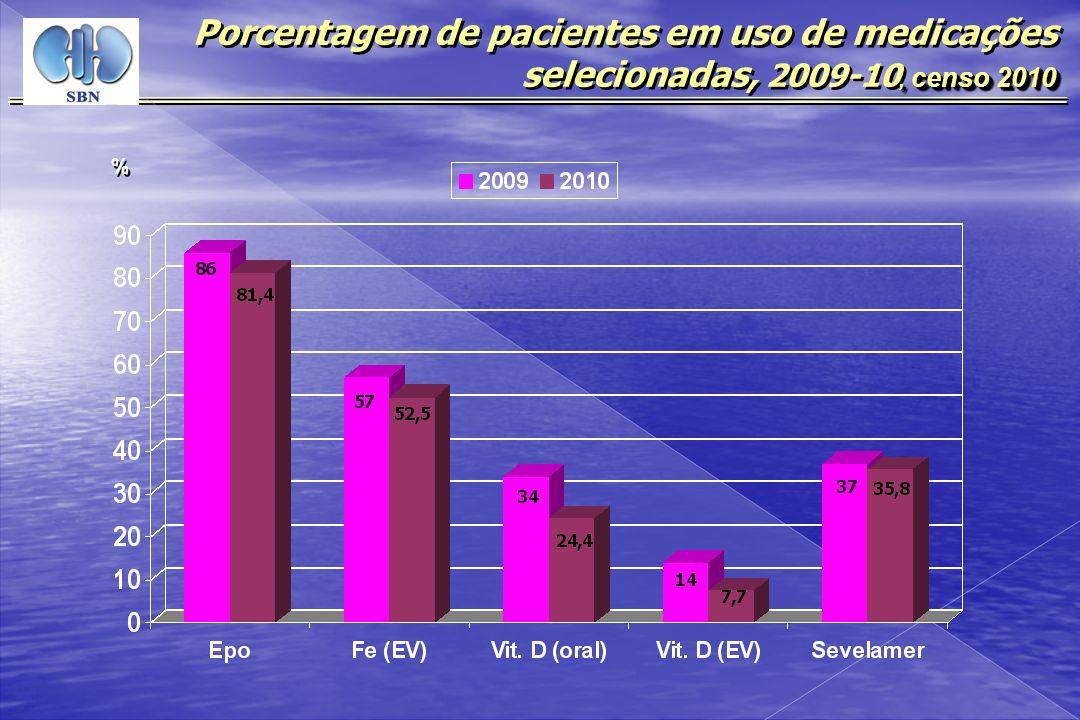 Porcentagem de pacientes em uso de medicações selecionadas, 2009-10, censo 2010