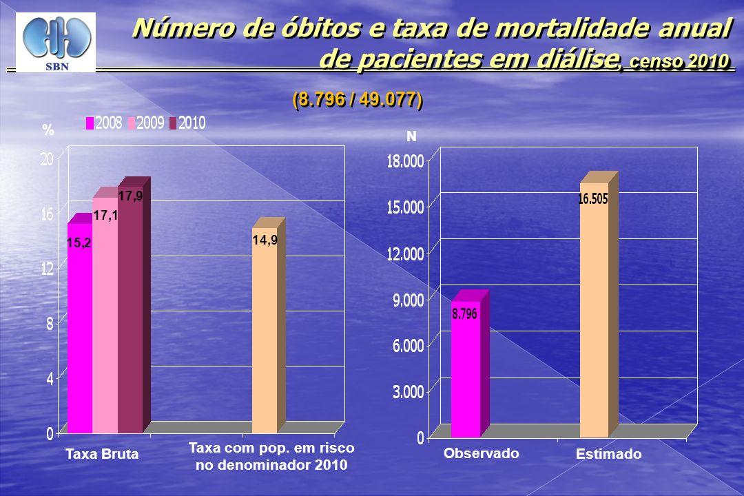Número de óbitos e taxa de mortalidade anual de pacientes em diálise, censo 2010