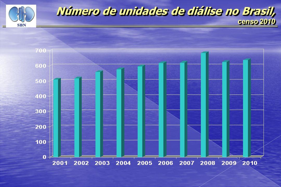 Número de unidades de diálise no Brasil,